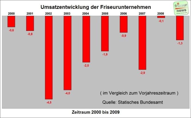 2000 - 2009, heutzutage ist die Situation noch viel dramatischer